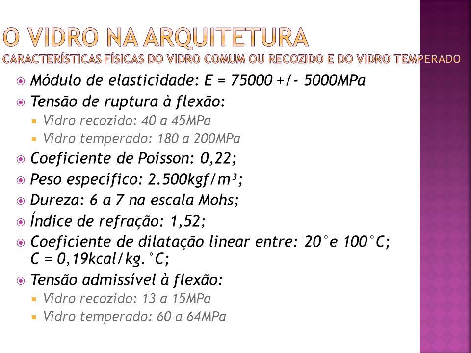 O vidro na arquiteturA CARACTERÍSTICAS FÍSICAS DO VIDRO COMUM OU RECOZIDO E DO VIDRO TEMPERADO