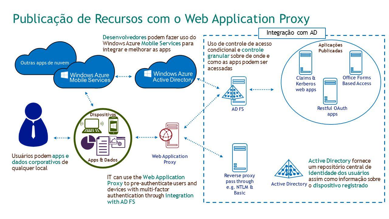 Publicação de Recursos com o Web Application Proxy