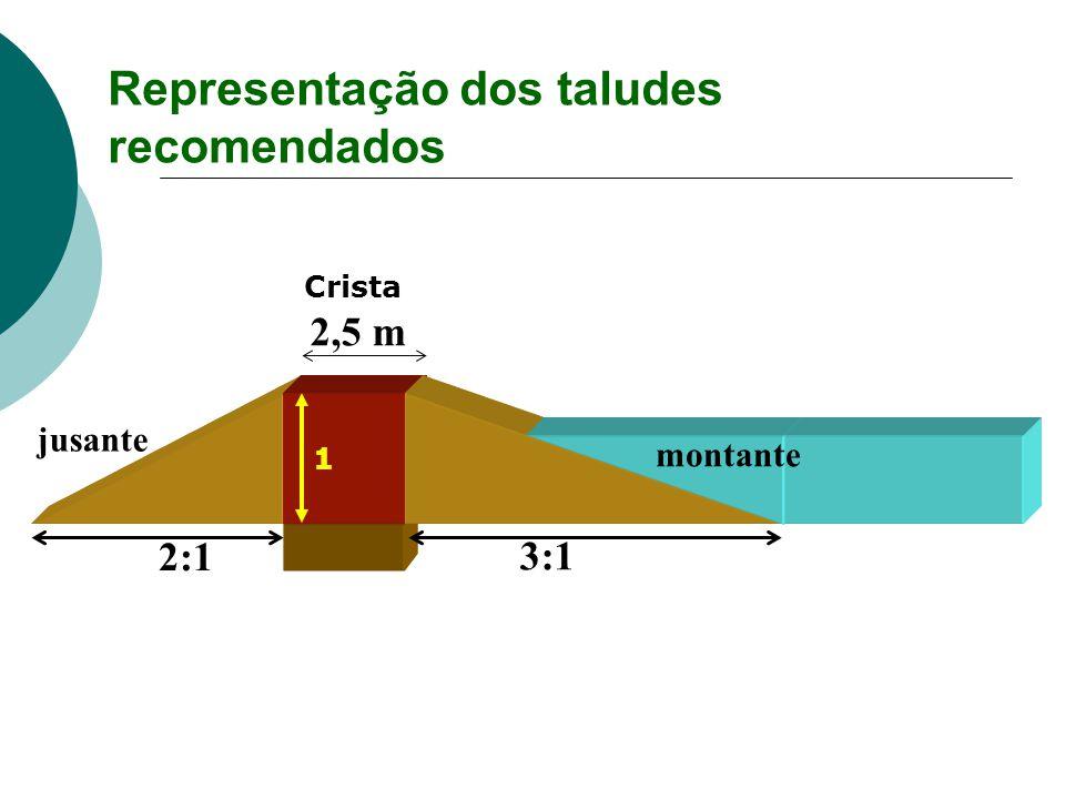 Representação dos taludes recomendados