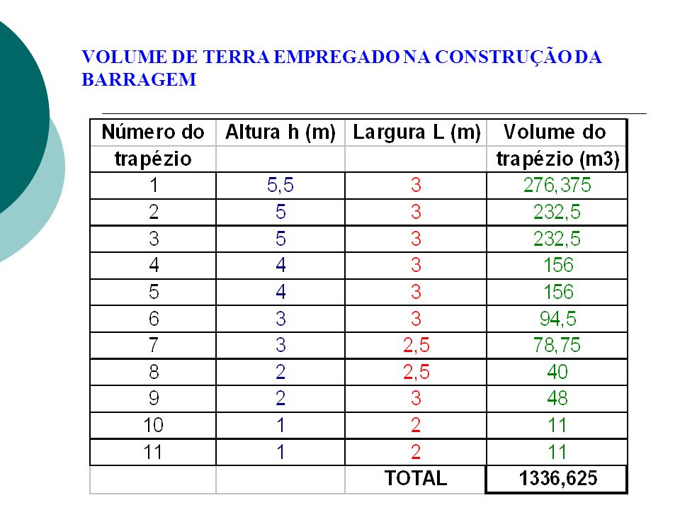 VOLUME DE TERRA EMPREGADO NA CONSTRUÇÃO DA BARRAGEM