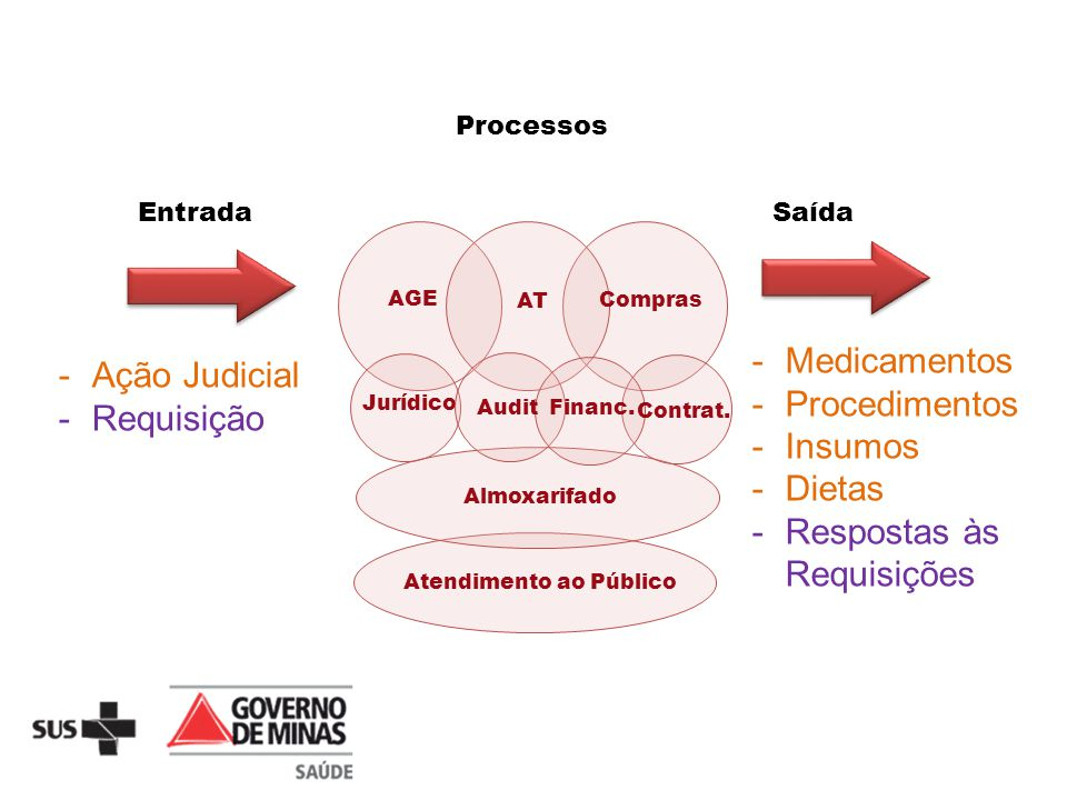 Respostas às Requisições Ação Judicial Requisição