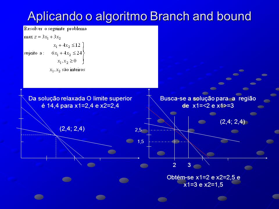 Aplicando o algoritmo Branch and bound