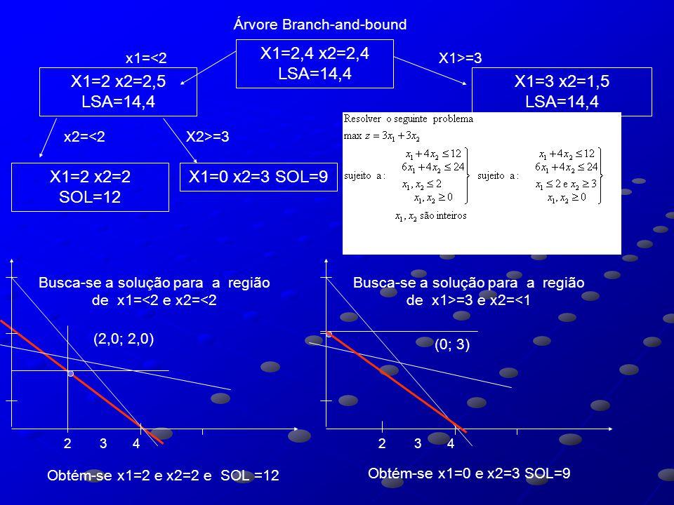 X1=2,4 x2=2,4 LSA=14,4 X1=2 x2=2,5 LSA=14,4 X1=3 x2=1,5 LSA=14,4