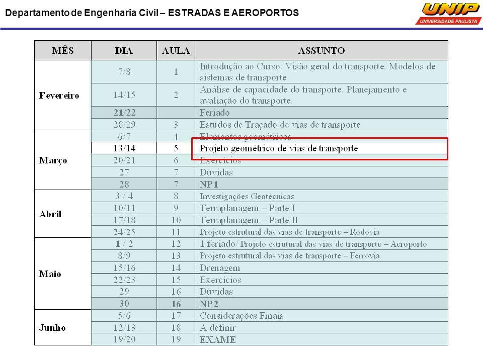 Departamento de Engenharia Civil – ESTRADAS E AEROPORTOS