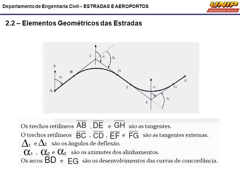 2.2 – Elementos Geométricos das Estradas