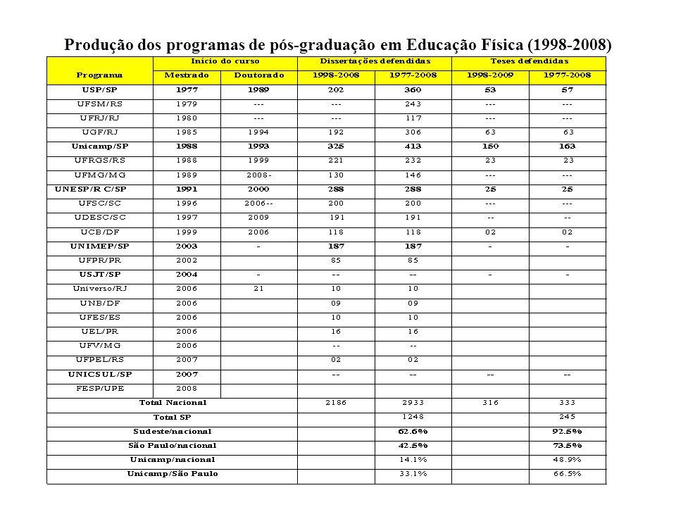 Produção dos programas de pós-graduação em Educação Física (1998-2008)
