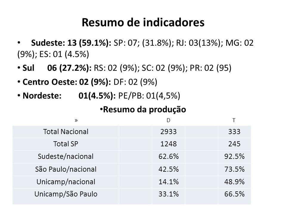 Resumo de indicadores Sudeste: 13 (59.1%): SP: 07; (31.8%); RJ: 03(13%); MG: 02 (9%); ES: 01 (4.5%)