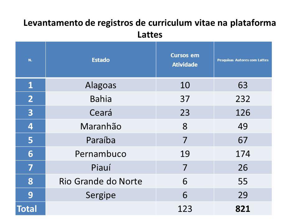 Levantamento de registros de curriculum vitae na plataforma Lattes