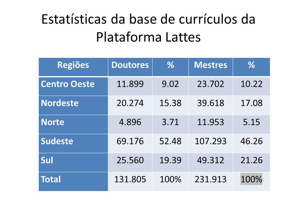 Estatísticas da base de currículos da Plataforma Lattes