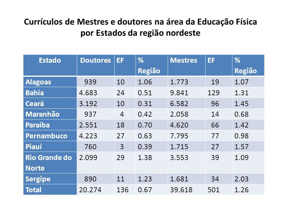 Currículos de Mestres e doutores na área da Educação Física por Estados da região nordeste