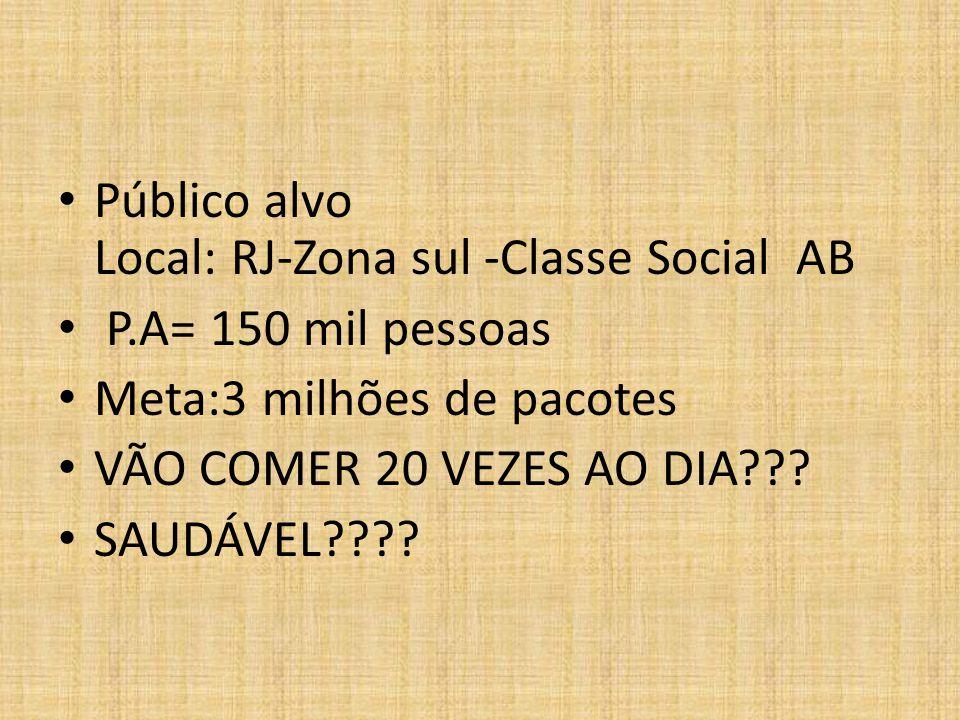 Público alvo Local: RJ-Zona sul -Classe Social AB