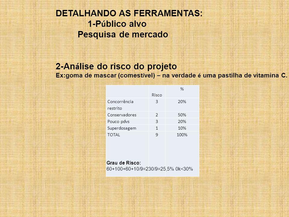 DETALHANDO AS FERRAMENTAS: 1-Público alvo Pesquisa de mercado