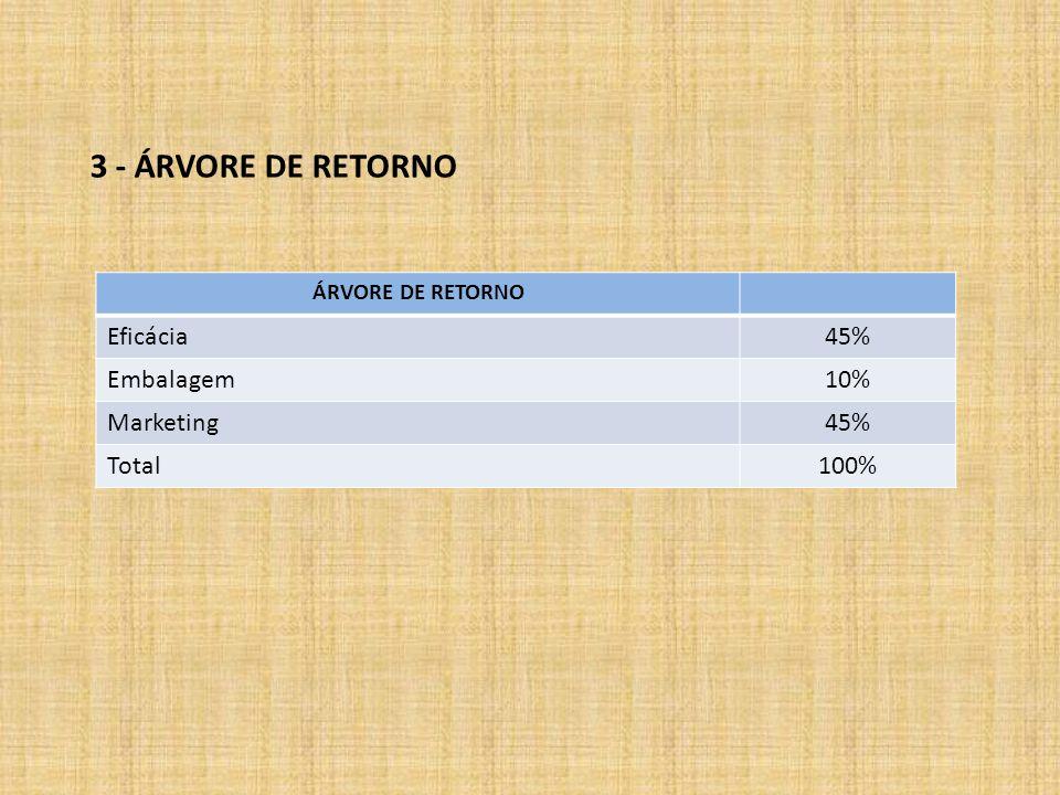 3 - ÁRVORE DE RETORNO Eficácia 45% Embalagem 10% Marketing Total 100%