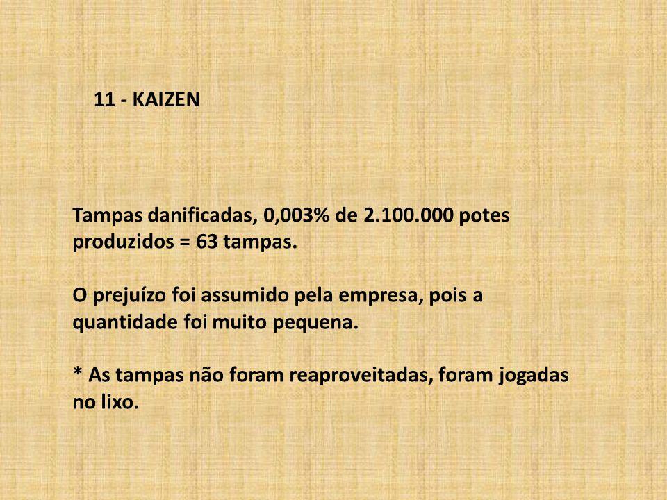 11 - KAIZEN Tampas danificadas, 0,003% de 2.100.000 potes produzidos = 63 tampas.