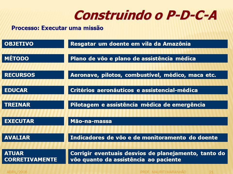 Construindo o P-D-C-A Processo: Executar uma missão OBJETIVO