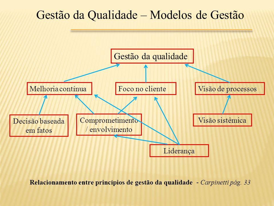 Gestão da Qualidade – Modelos de Gestão