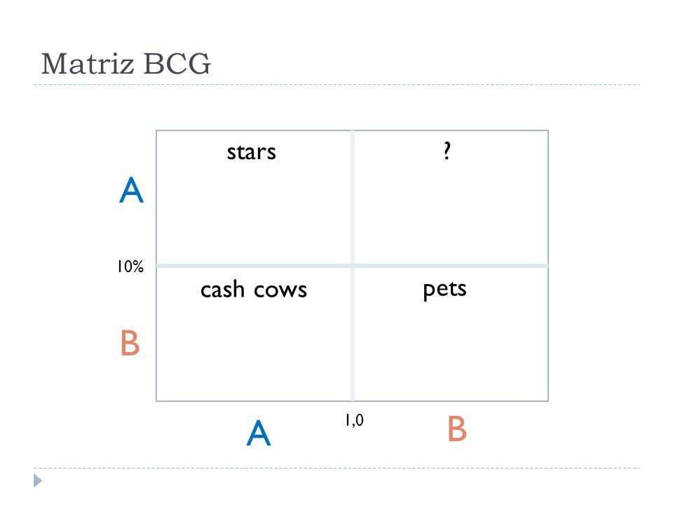 Matriz BCG stars A 10% cash cows pets B A 1,0 B