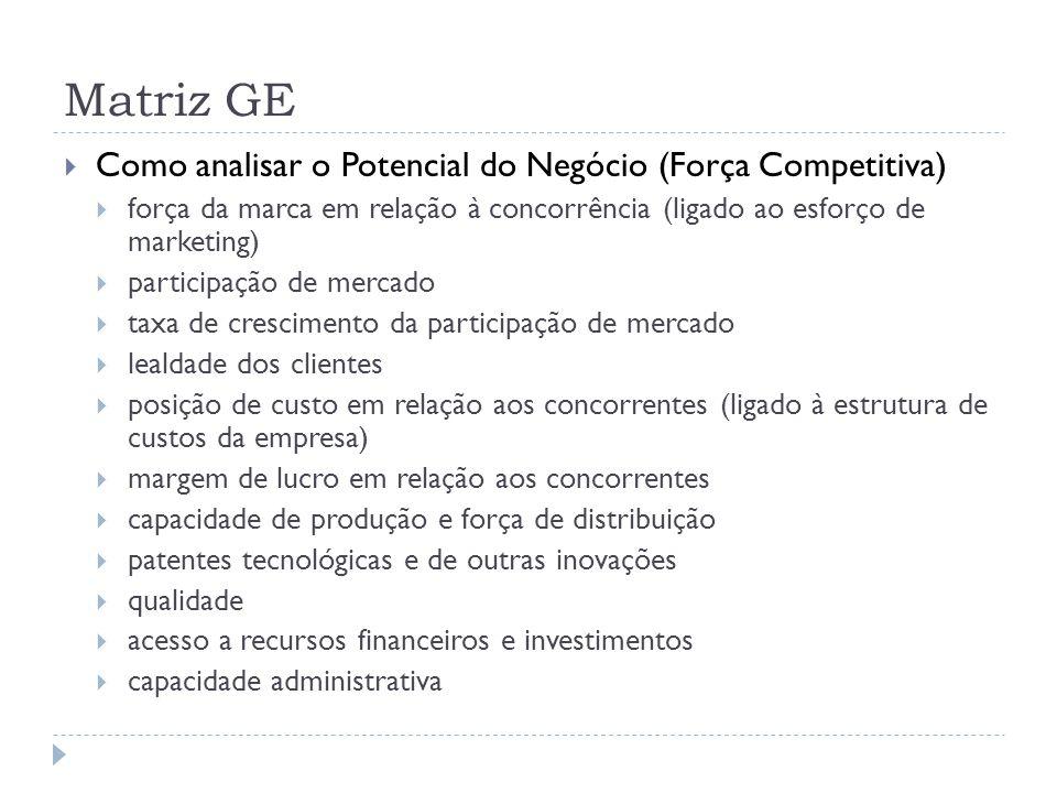 Matriz GE Como analisar o Potencial do Negócio (Força Competitiva)