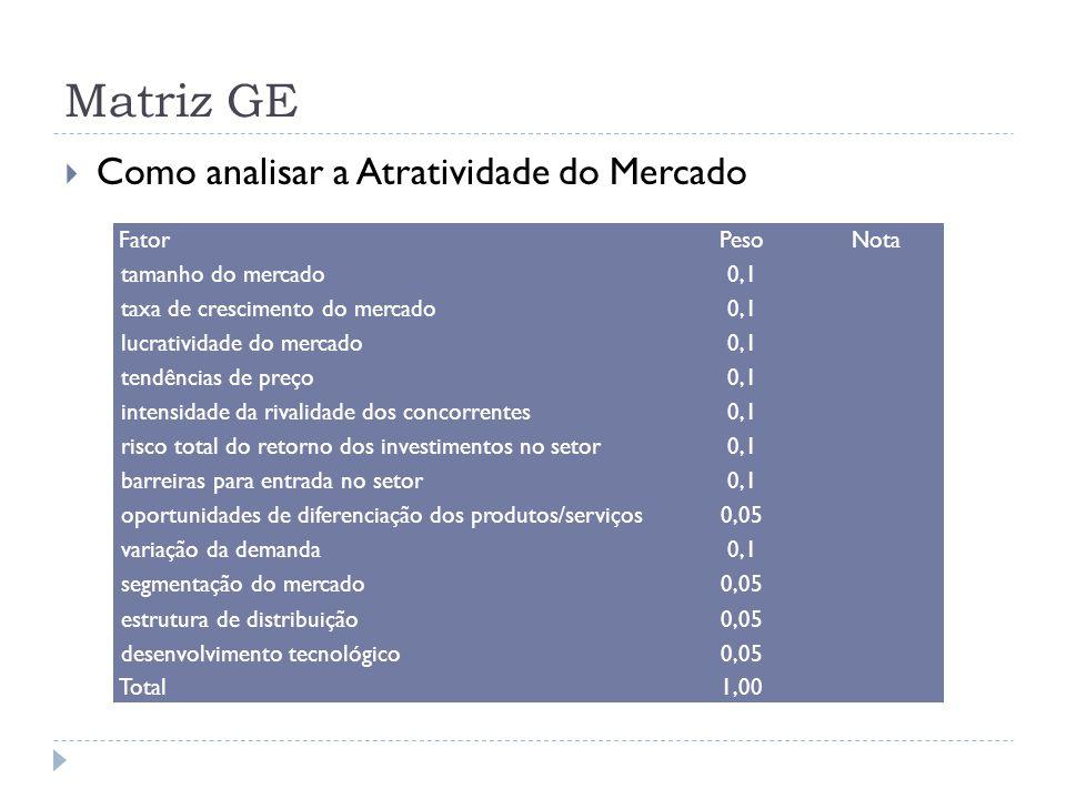 Matriz GE Como analisar a Atratividade do Mercado Fator Peso Nota