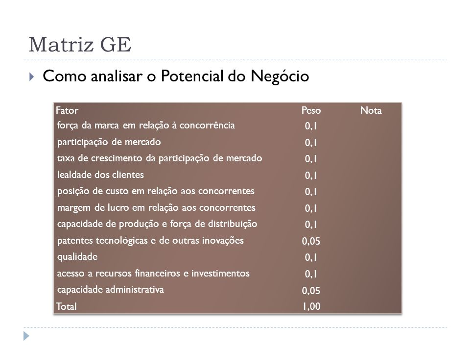 Matriz GE Como analisar o Potencial do Negócio Fator Peso Nota