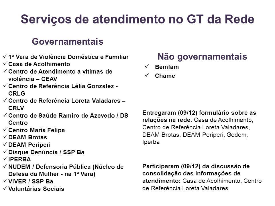 Serviços de atendimento no GT da Rede