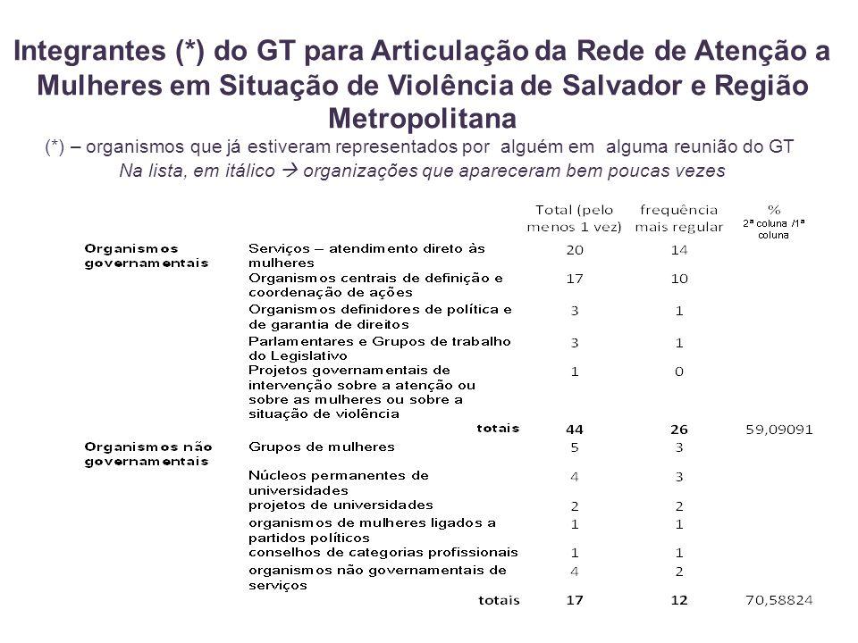 Integrantes (*) do GT para Articulação da Rede de Atenção a Mulheres em Situação de Violência de Salvador e Região Metropolitana (*) – organismos que já estiveram representados por alguém em alguma reunião do GT Na lista, em itálico  organizações que apareceram bem poucas vezes