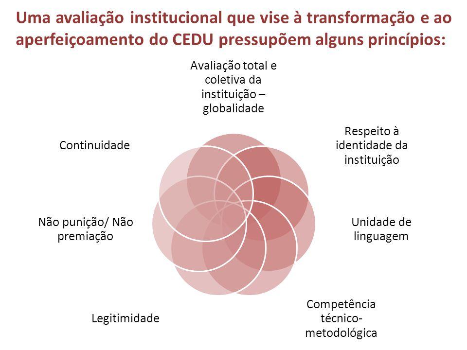 Uma avaliação institucional que vise à transformação e ao aperfeiçoamento do CEDU pressupõem alguns princípios: