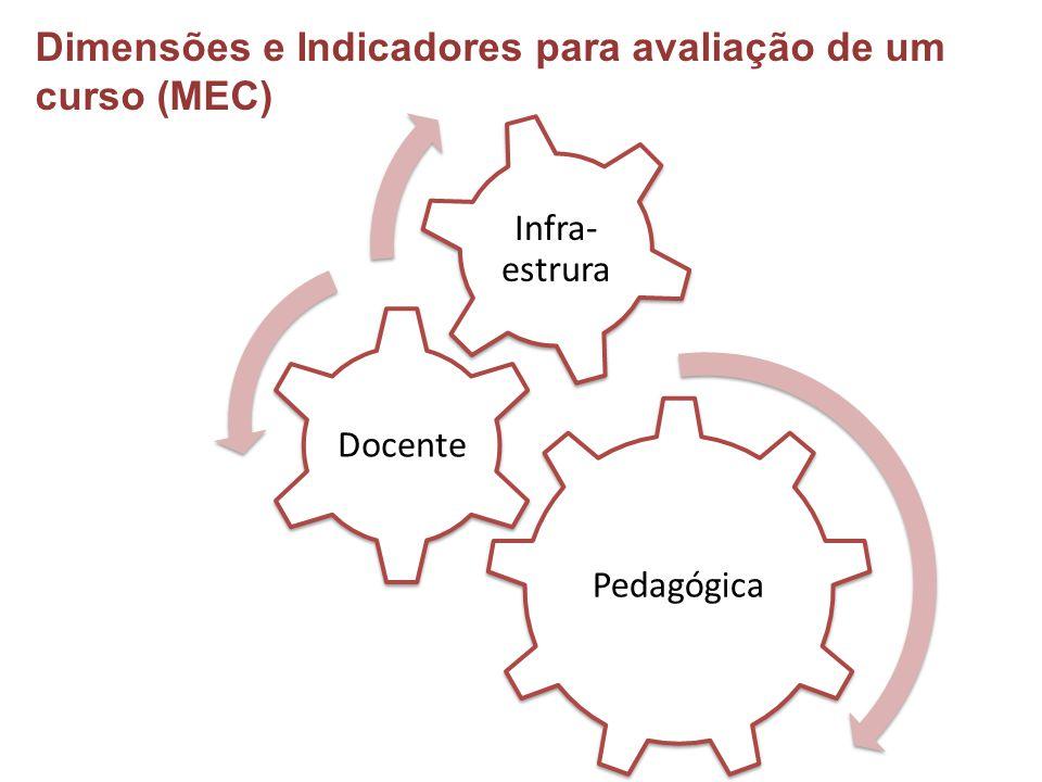 Dimensões e Indicadores para avaliação de um curso (MEC)