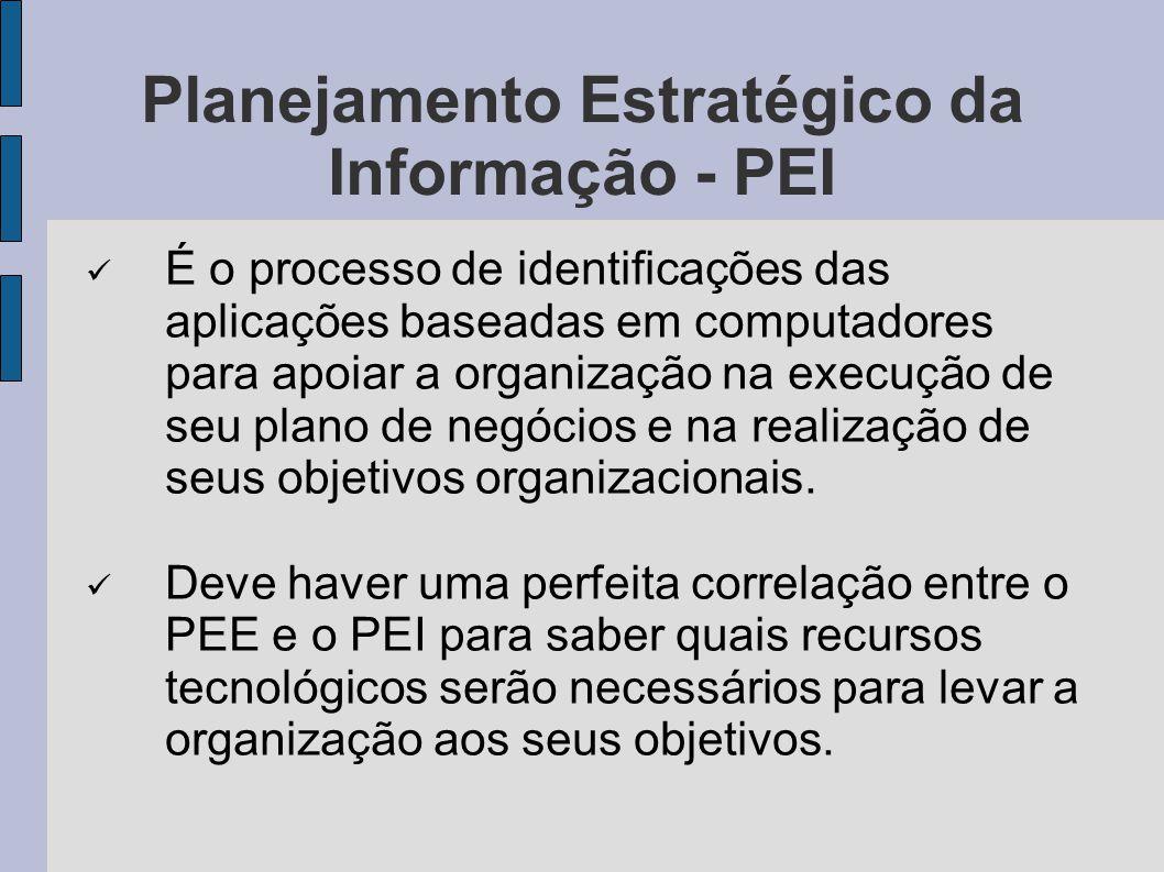 Planejamento Estratégico da Informação - PEI