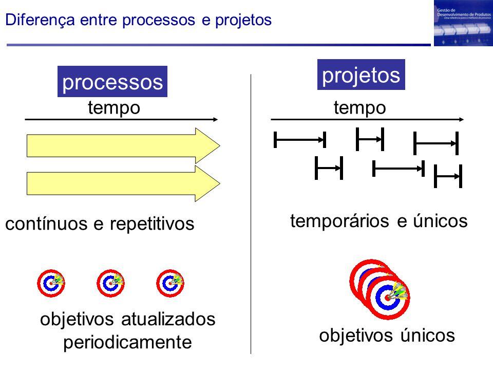 Diferença entre processos e projetos