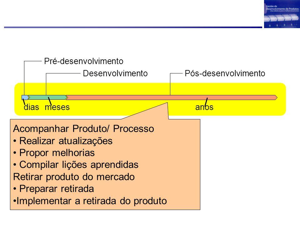 Acompanhar Produto/ Processo Realizar atualizações Propor melhorias