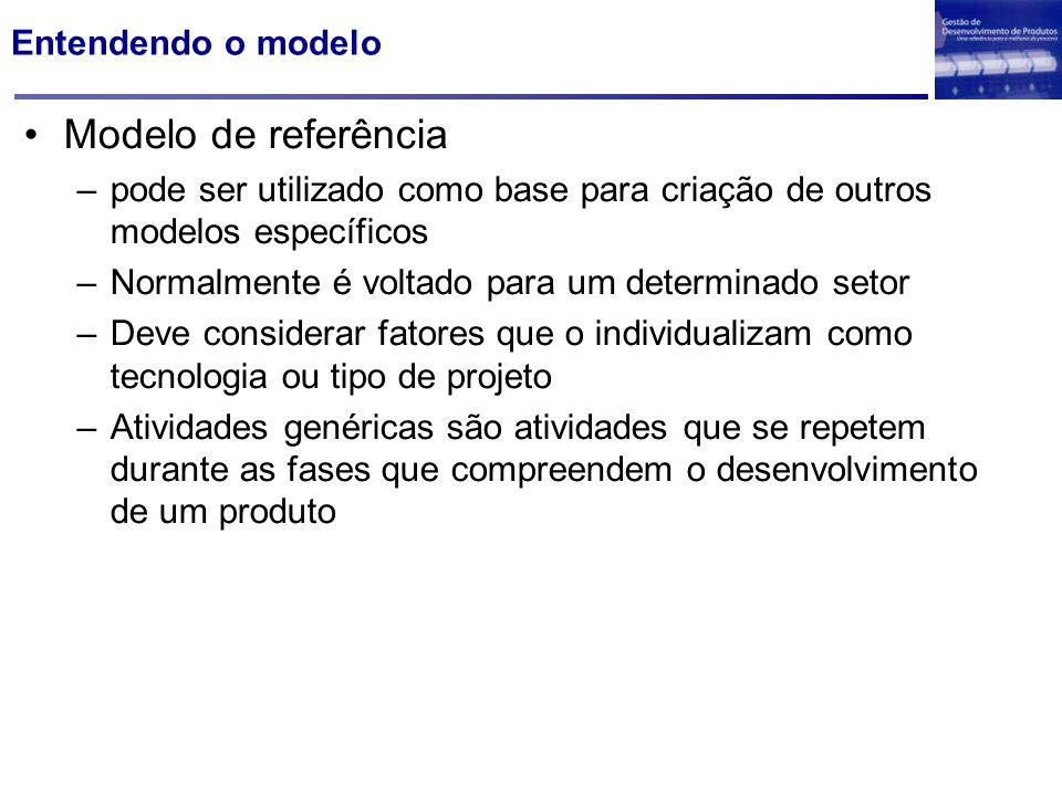 Modelo de referência Entendendo o modelo