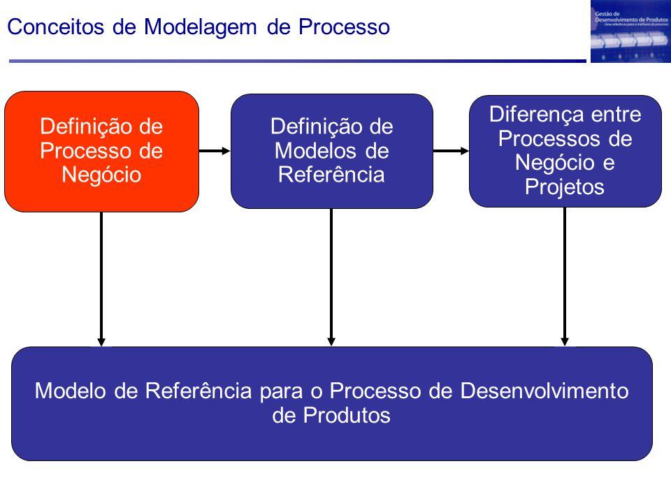 Conceitos de Modelagem de Processo
