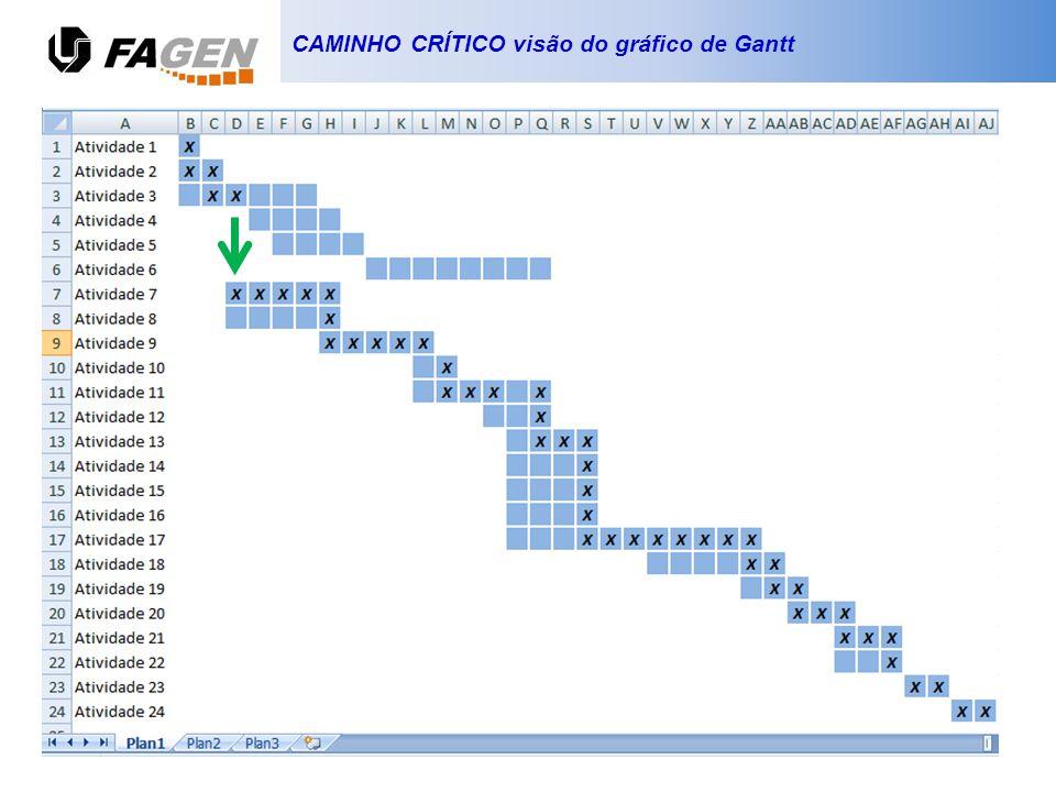 CAMINHO CRÍTICO visão do gráfico de Gantt