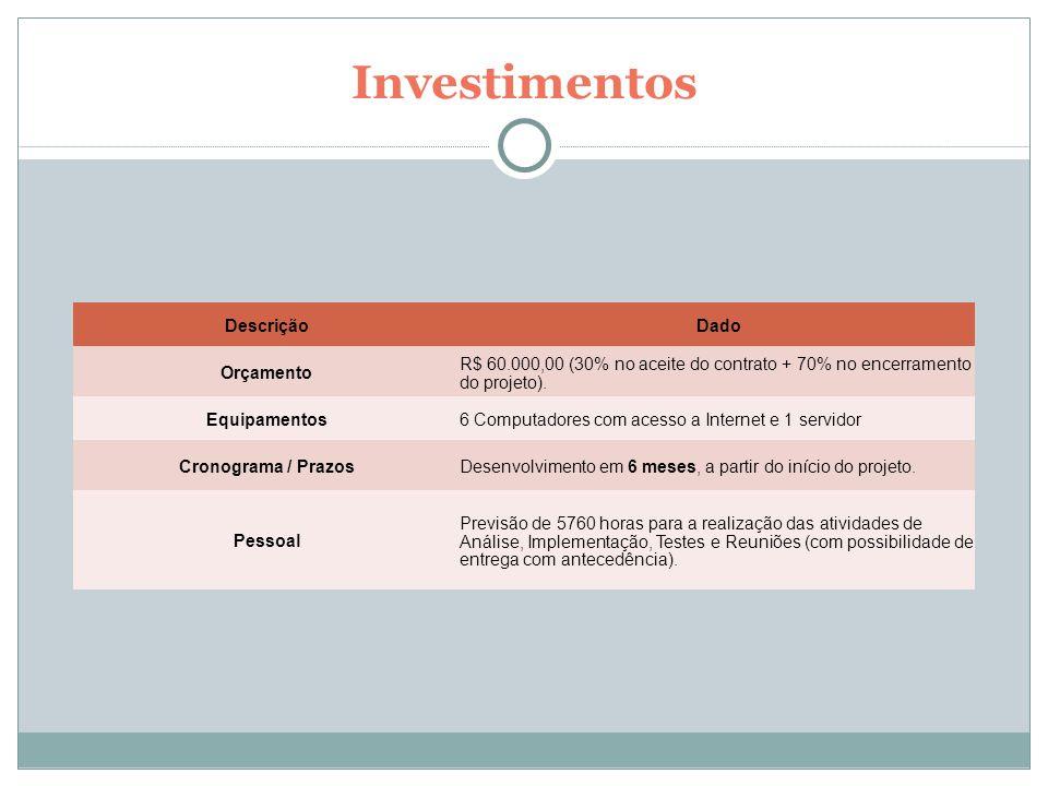 Investimentos Descrição Dado Orçamento