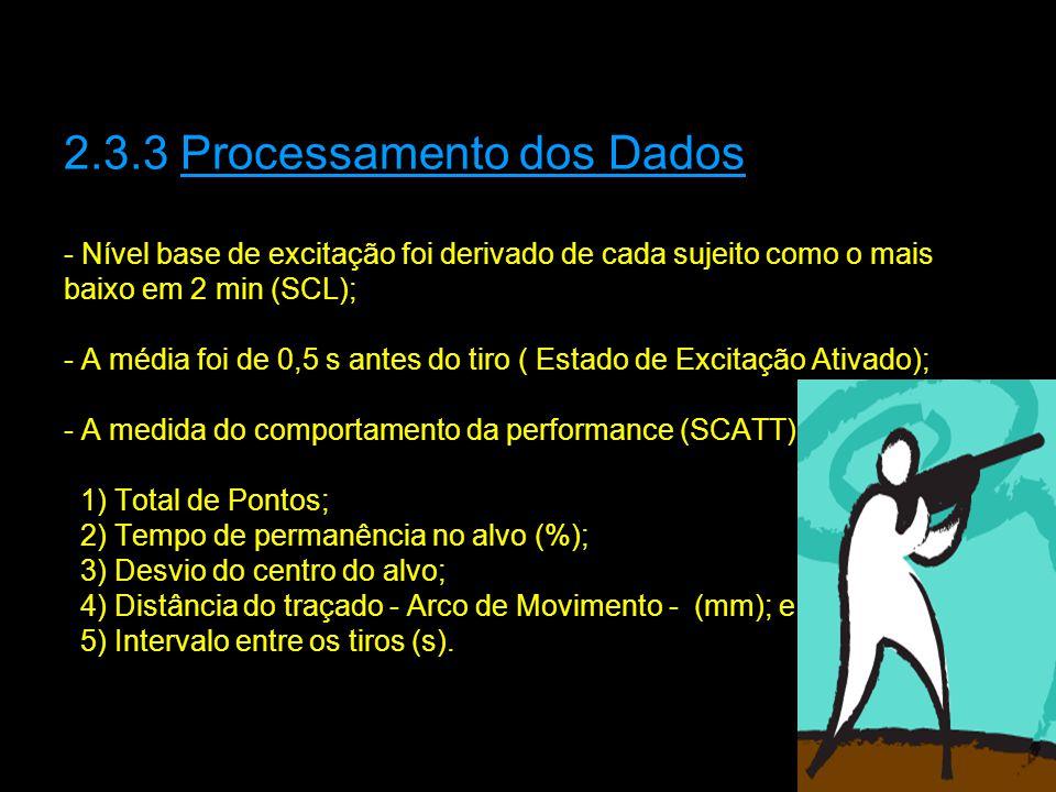 2.3.3 Processamento dos Dados - Nível base de excitação foi derivado de cada sujeito como o mais baixo em 2 min (SCL); - A média foi de 0,5 s antes do tiro ( Estado de Excitação Ativado); - A medida do comportamento da performance (SCATT): 1) Total de Pontos; 2) Tempo de permanência no alvo (%); 3) Desvio do centro do alvo; 4) Distância do traçado - Arco de Movimento - (mm); e 5) Intervalo entre os tiros (s).