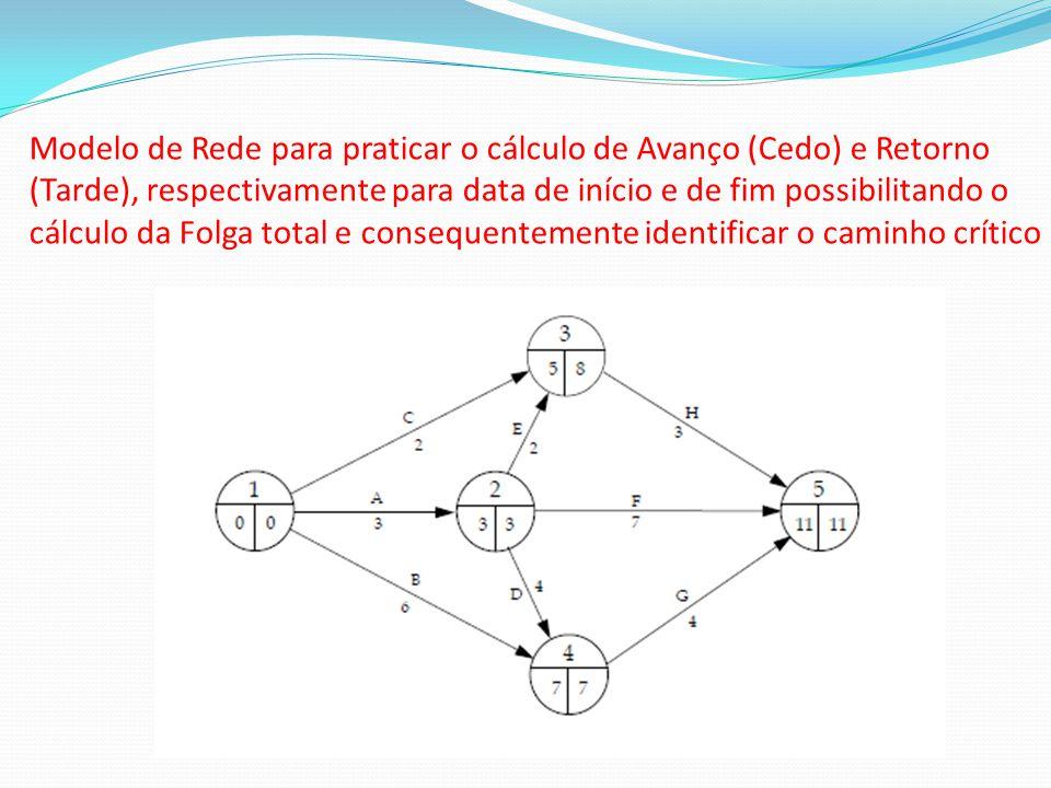 Modelo de Rede para praticar o cálculo de Avanço (Cedo) e Retorno (Tarde), respectivamente para data de início e de fim possibilitando o cálculo da Folga total e consequentemente identificar o caminho crítico