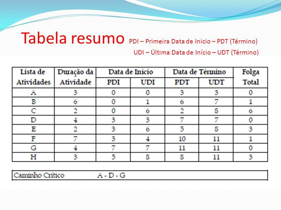 Tabela resumo PDI – Primeira Data de Inicio – PDT (Término)