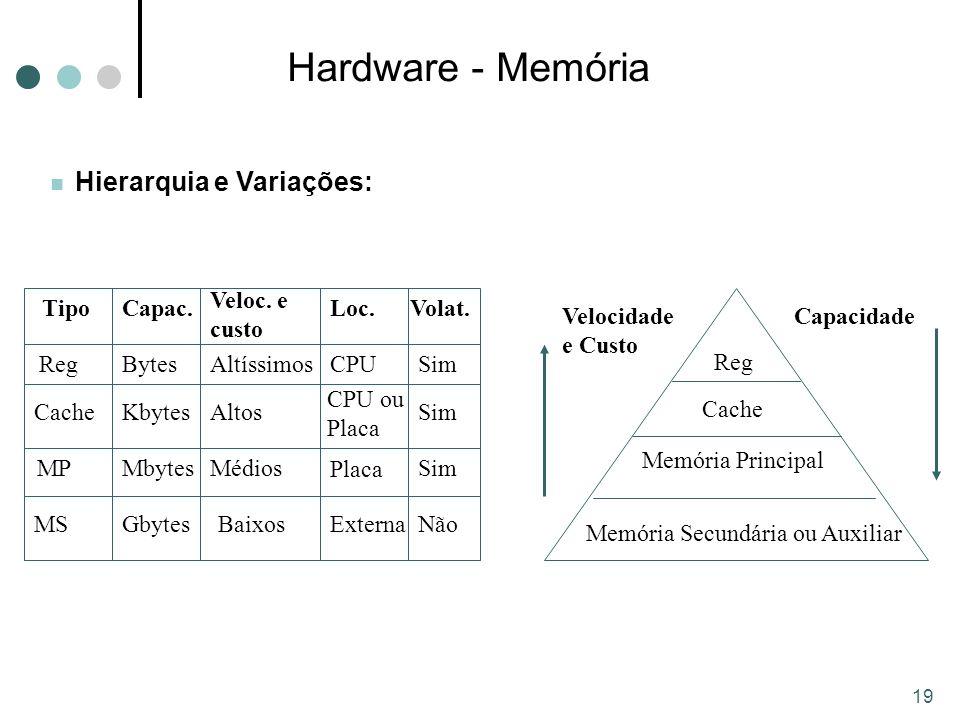 Hardware - Memória Reg Cache Memória Principal