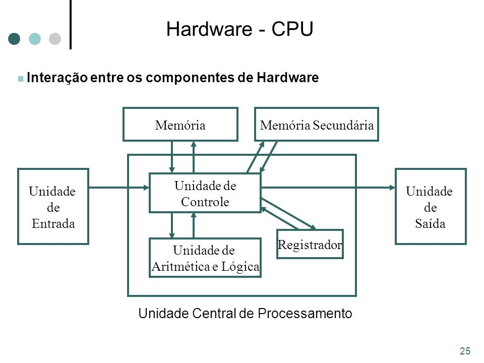 Hardware - CPU Unidade de Controle Aritmética e Lógica Memória Unidade