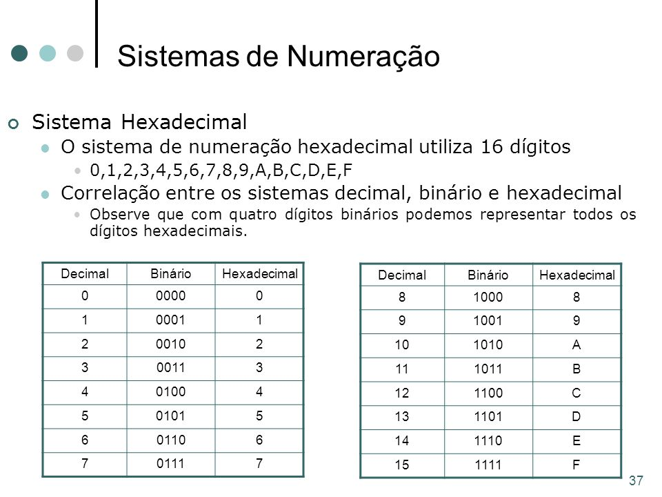 Sistemas de Numeração Sistema Hexadecimal