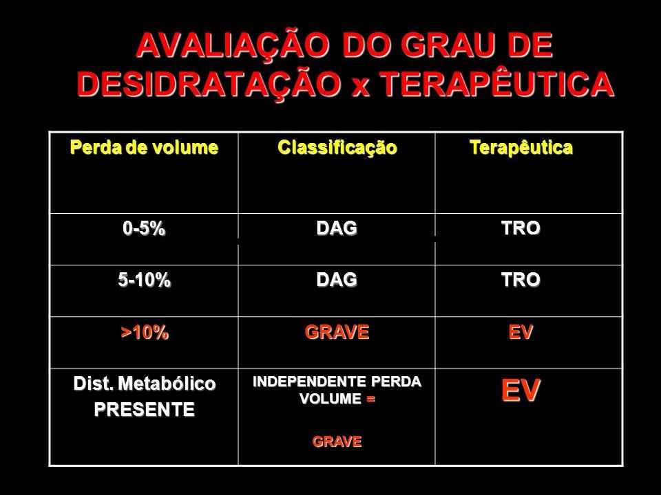 AVALIAÇÃO DO GRAU DE DESIDRATAÇÃO x TERAPÊUTICA