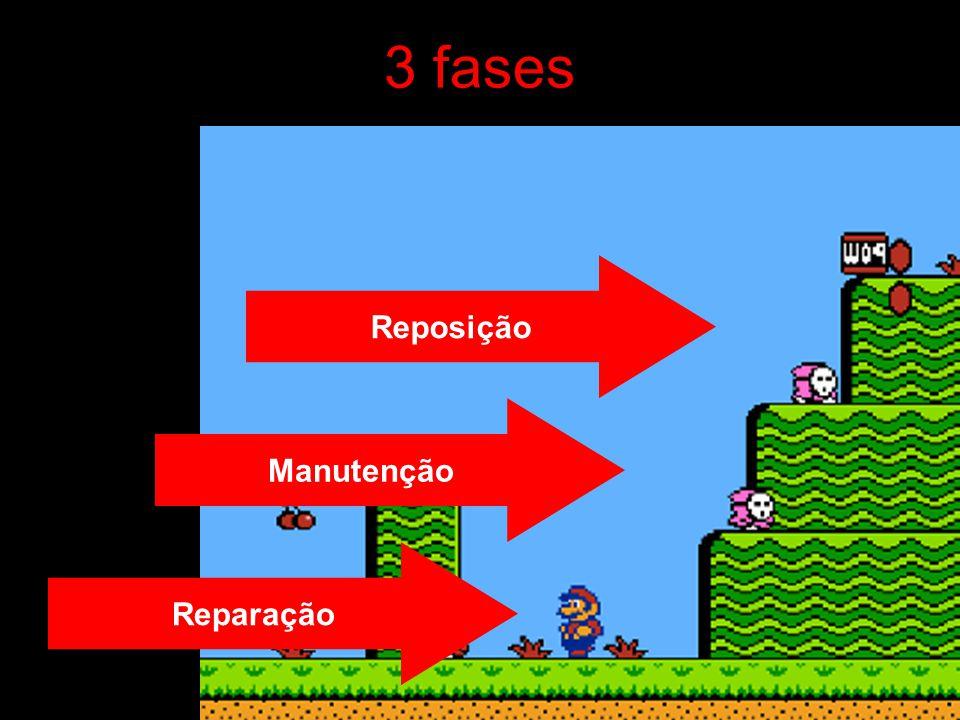 3 fases Reposição Manutenção Reparação