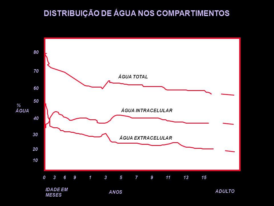 DISTRIBUIÇÃO DE ÁGUA NOS COMPARTIMENTOS