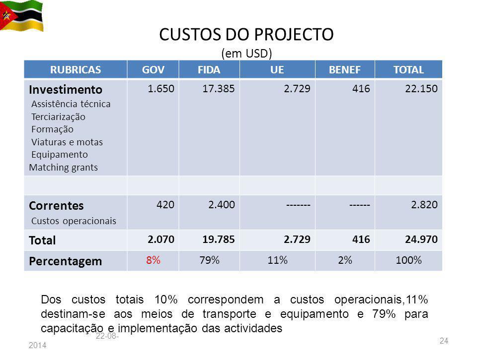 CUSTOS DO PROJECTO (em USD) Custos do projecto em milhões de USD