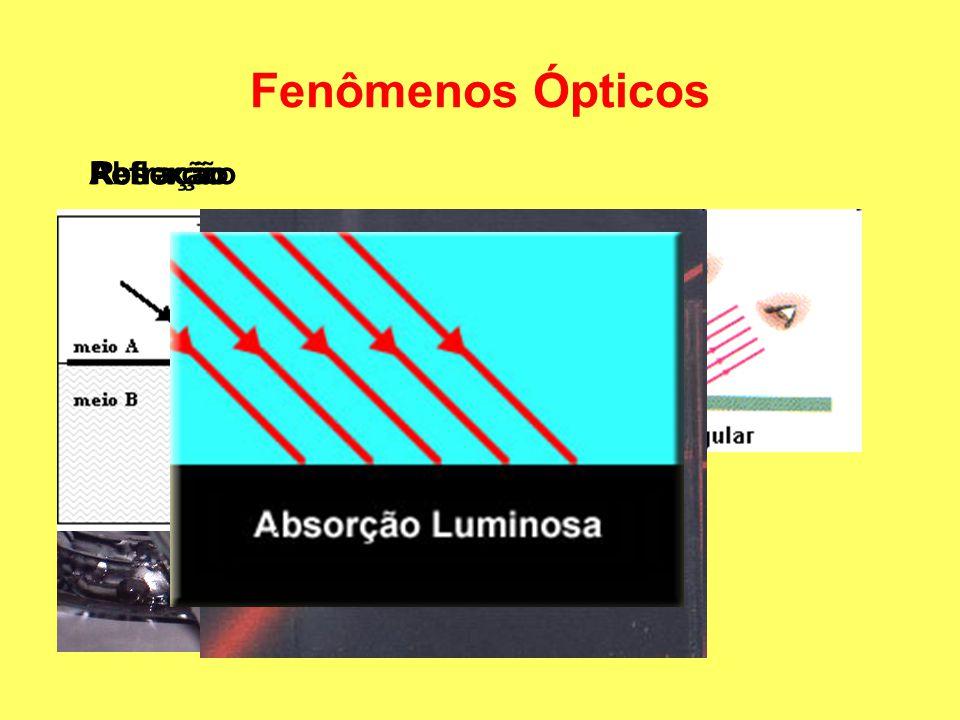 Fenômenos Ópticos Absorção Reflexão Refração