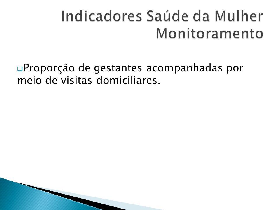 Indicadores Saúde da Mulher Monitoramento