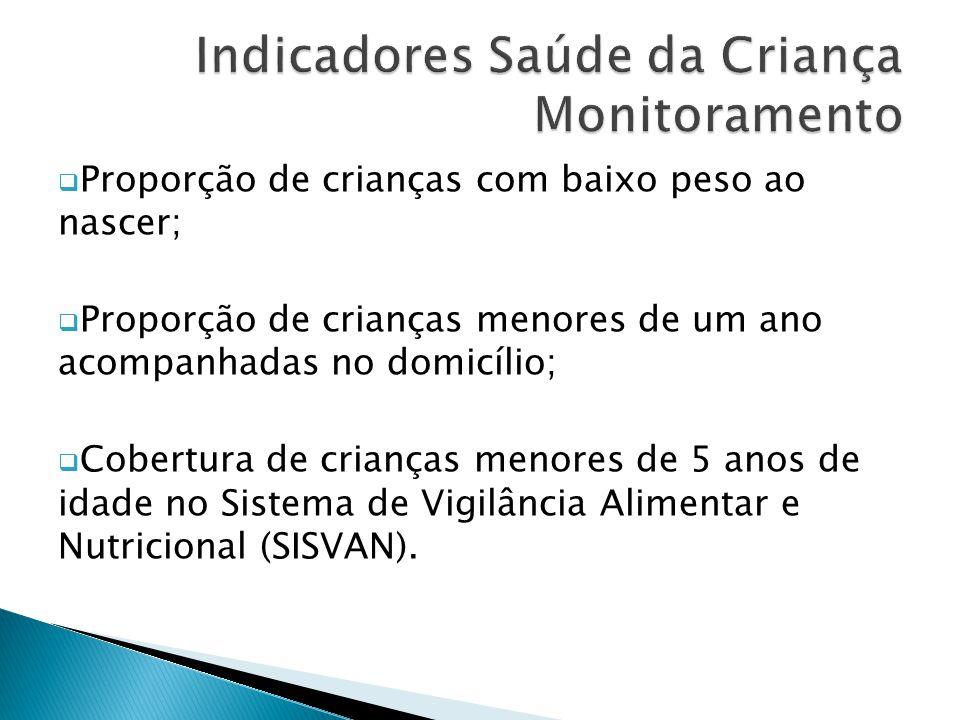 Indicadores Saúde da Criança Monitoramento