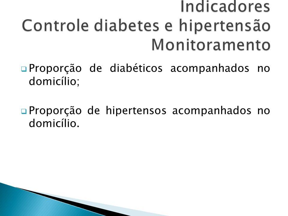 Indicadores Controle diabetes e hipertensão Monitoramento