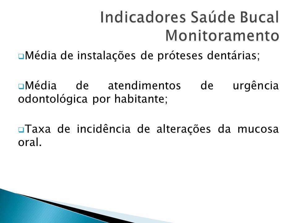 Indicadores Saúde Bucal Monitoramento